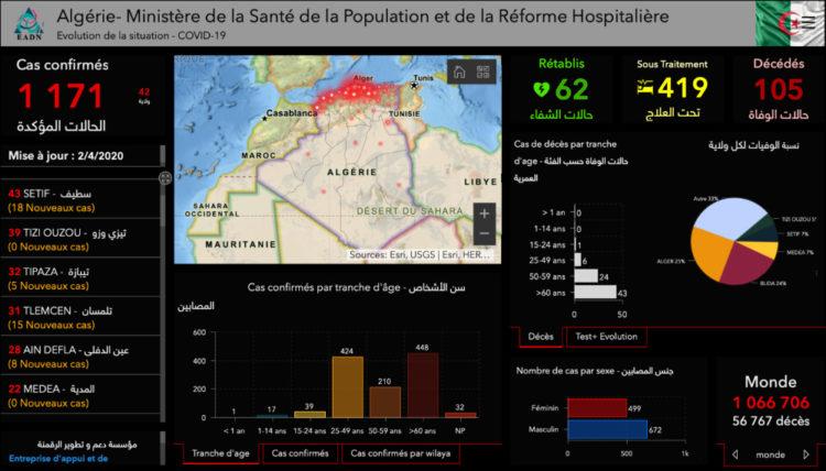 حصيلة محينة لكورونا بالجزائر : تجاوز عتبة المئة وفاة وألف مصاب