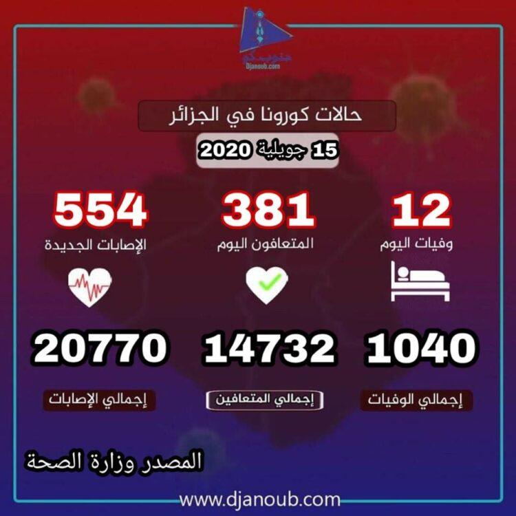 احصائيات كورونا بالجزائر 15 7 2020
