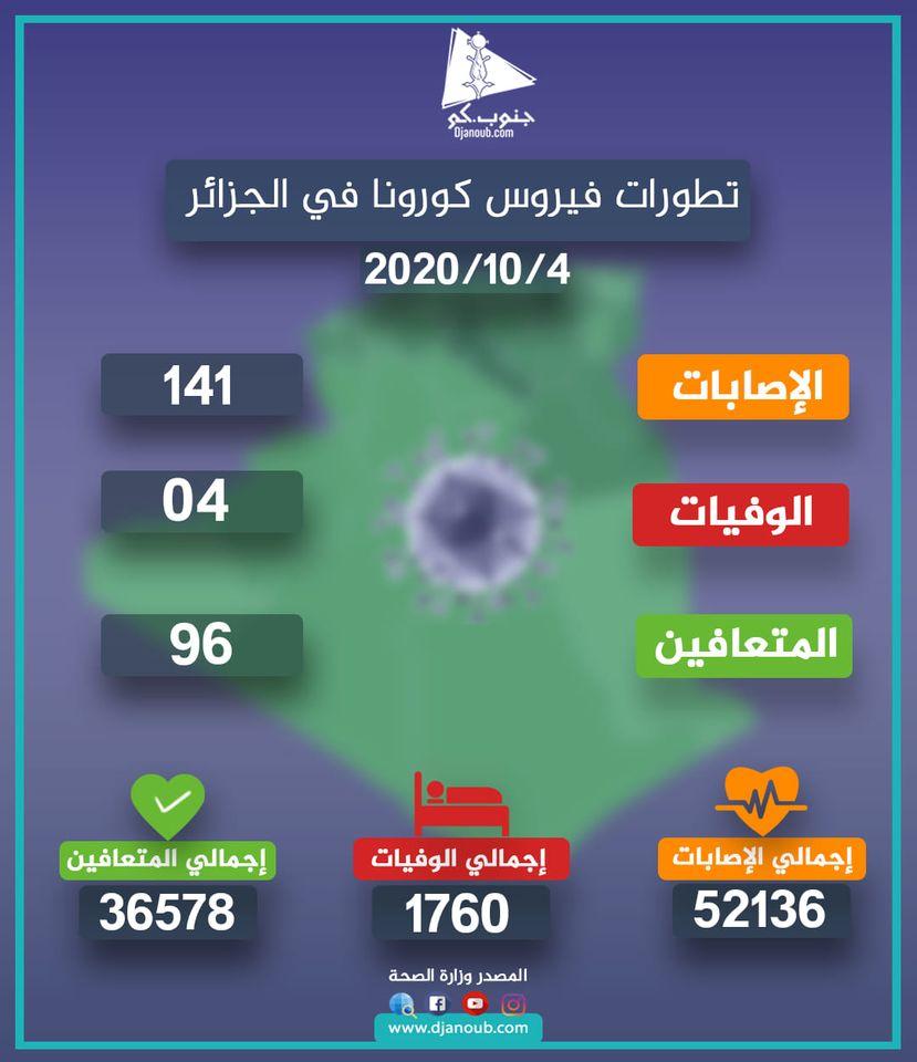 احصائيات وزارة الصحة حول الوضعية الوبائية لفيروس كورونا خلال 24 ساعة الأخيرة